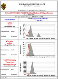 Calendario Pollini Allergie.Bollettino Pollini Informazioni Pollini Servizi Generali